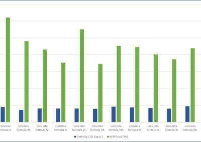 CEM-II. alapú beton szerkezeti elemek környezeti hatásai (globális felmelegedés és abiotikus kibocsátás):