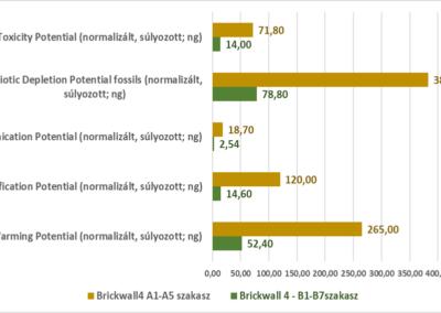 PUR/TDI szigetelt falazat életciklus szakaszai (A1-A5 és B1-B7) környezeti terhelésének összehasonlítása